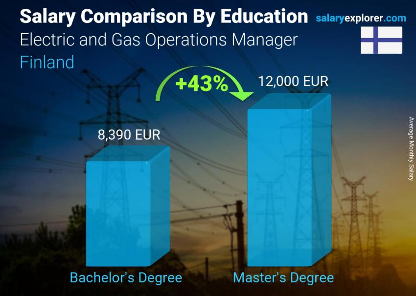 Salary comparison by education level monthly Finland Electric and Gas Operations Manager