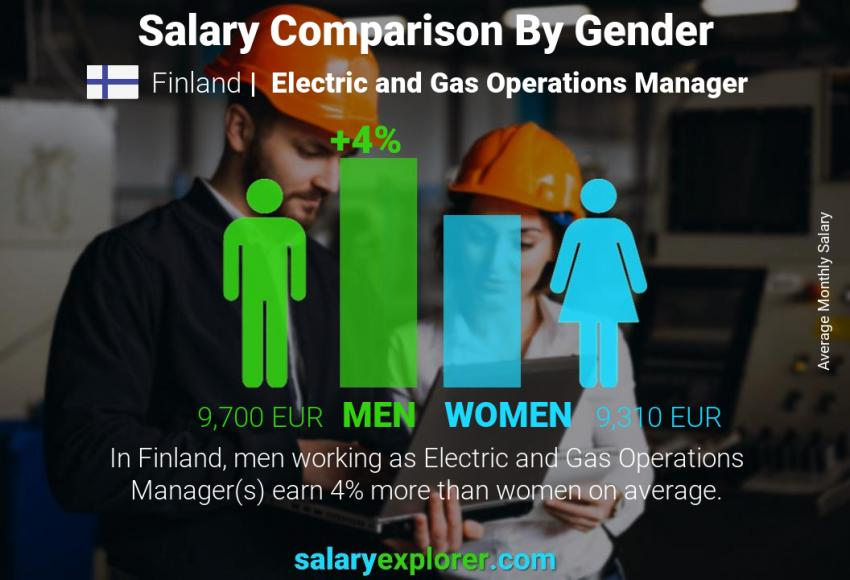 Salary comparison by gender monthly Finland Electric and Gas Operations Manager