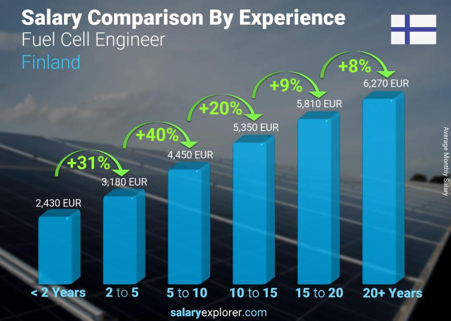 Salary comparison by years of experience monthly Finland Fuel Cell Engineer