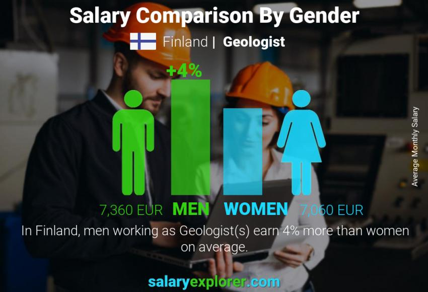 Salary comparison by gender monthly Finland Geologist