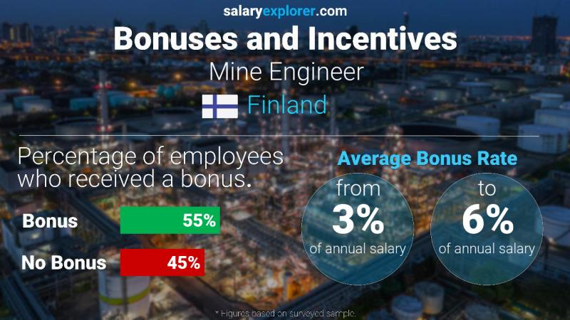 Annual Salary Bonus Rate Finland Mine Engineer