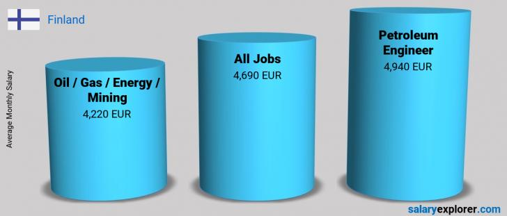 Salary Comparison Between Petroleum Engineer  and Oil  / Gas / Energy / Mining monthly Finland