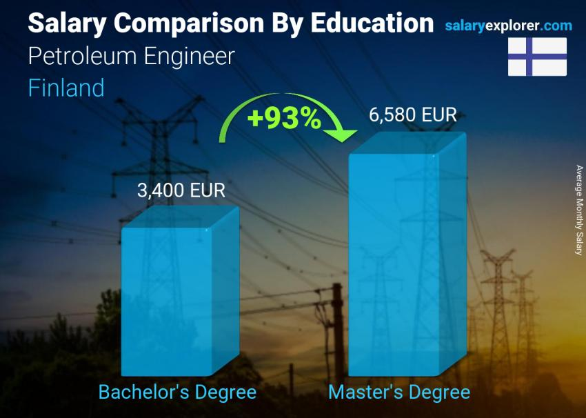Salary comparison by education level monthly Finland Petroleum Engineer