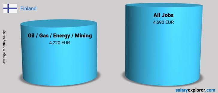 Salary Comparison Between Oil  / Gas / Energy / Mining and Oil  / Gas / Energy / Mining monthly Finland