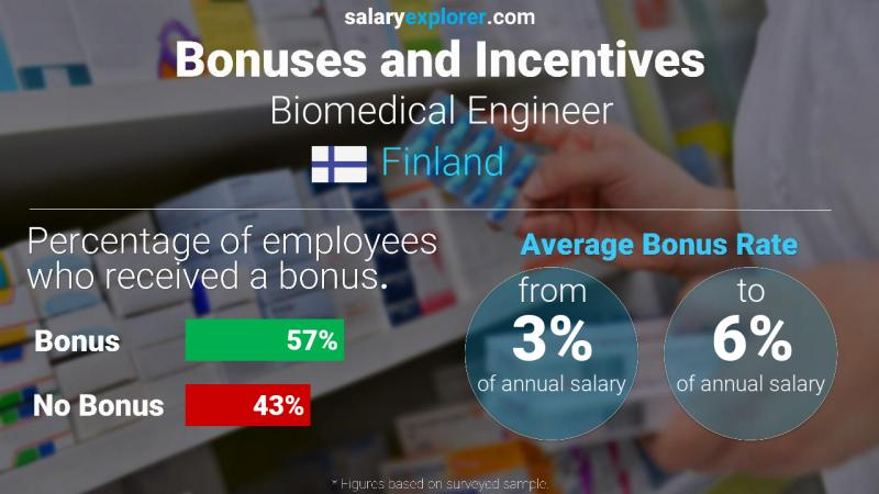 Annual Salary Bonus Rate Finland Biomedical Engineer