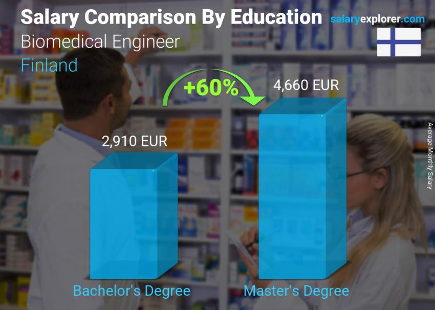Salary comparison by education level monthly Finland Biomedical Engineer