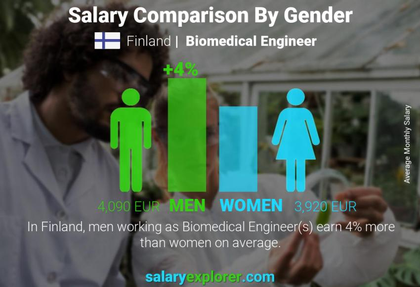 Salary comparison by gender monthly Finland Biomedical Engineer