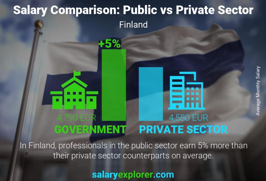 Public vs private sector salaries monthly Finland