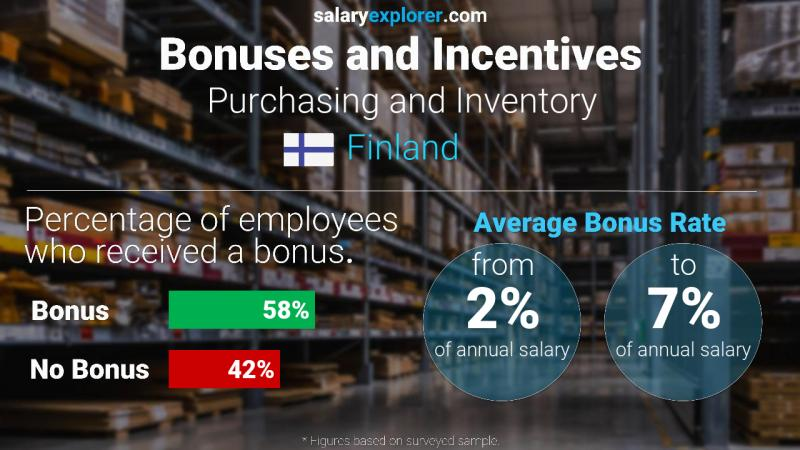 Annual Salary Bonus Rate Finland Purchasing and Inventory