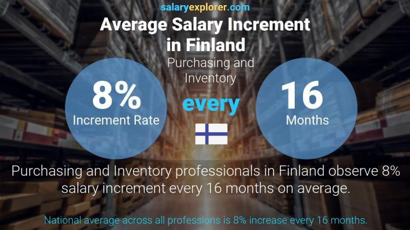 Annual Salary Increment Rate Finland Purchasing and Inventory