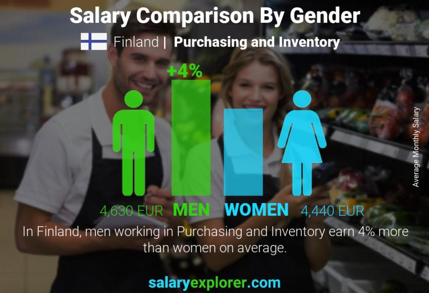 Salary comparison by gender monthly Finland Purchasing and Inventory