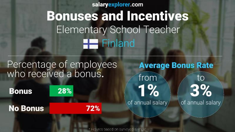 Annual Salary Bonus Rate Finland Elementary School Teacher