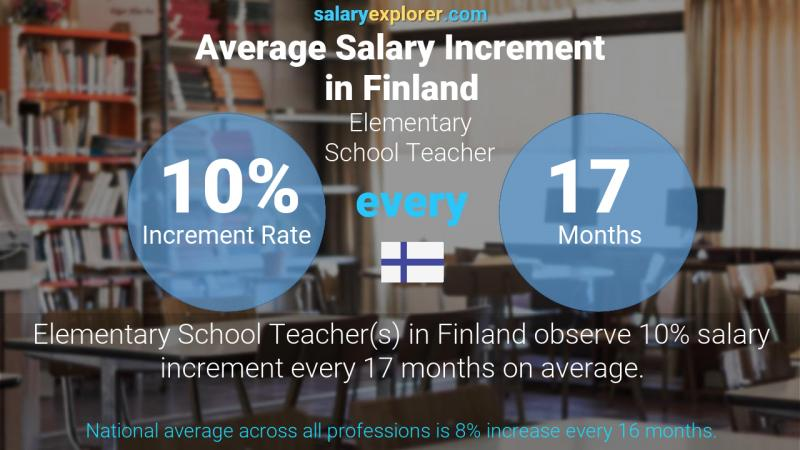 Annual Salary Increment Rate Finland Elementary School Teacher