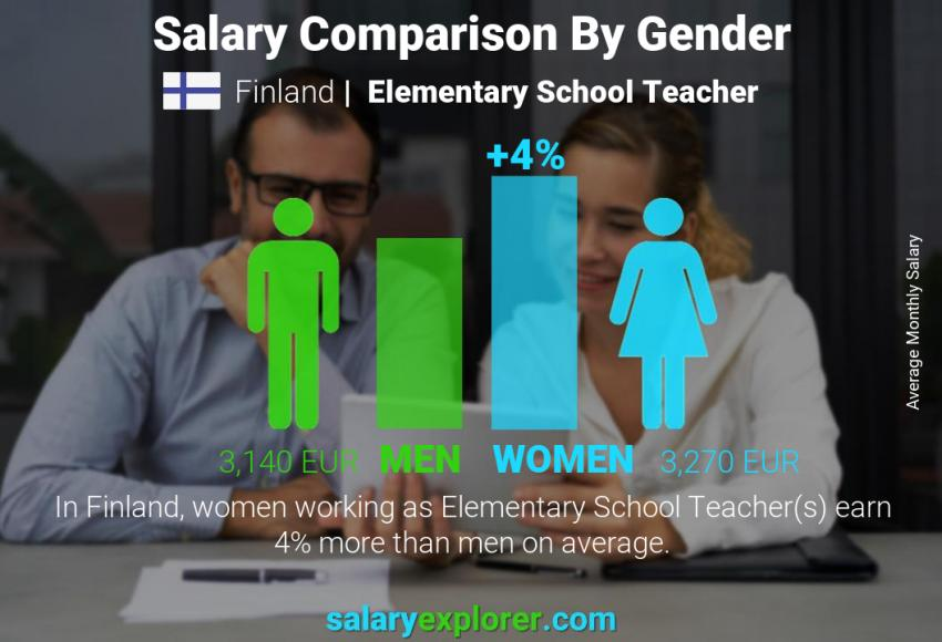 Salary comparison by gender monthly Finland Elementary School Teacher