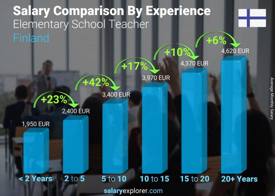 Salary comparison by years of experience monthly Finland Elementary School Teacher