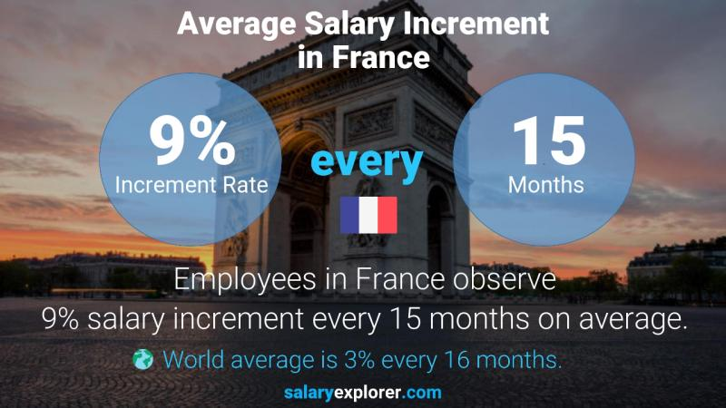 Annual Salary Increment Rate France