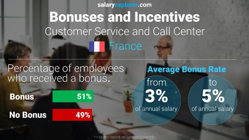 Annual Salary Bonus Rate France Customer Service and Call Center