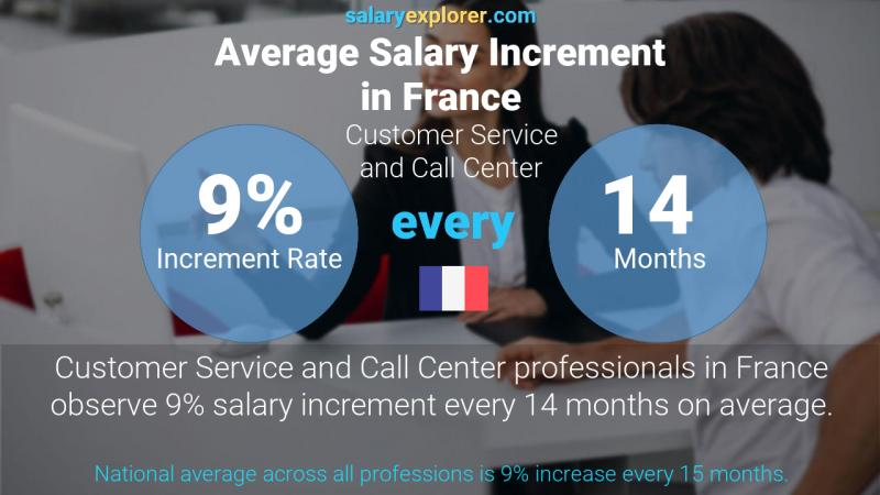 Annual Salary Increment Rate France Customer Service and Call Center