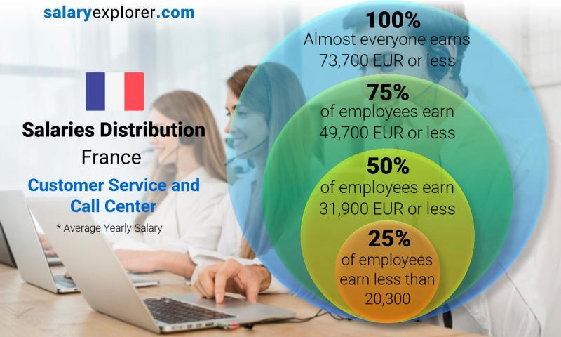 Median and salary distribution yearly France Customer Service and Call Center