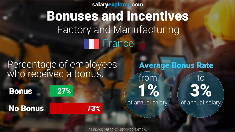 Annual Salary Bonus Rate France Factory and Manufacturing
