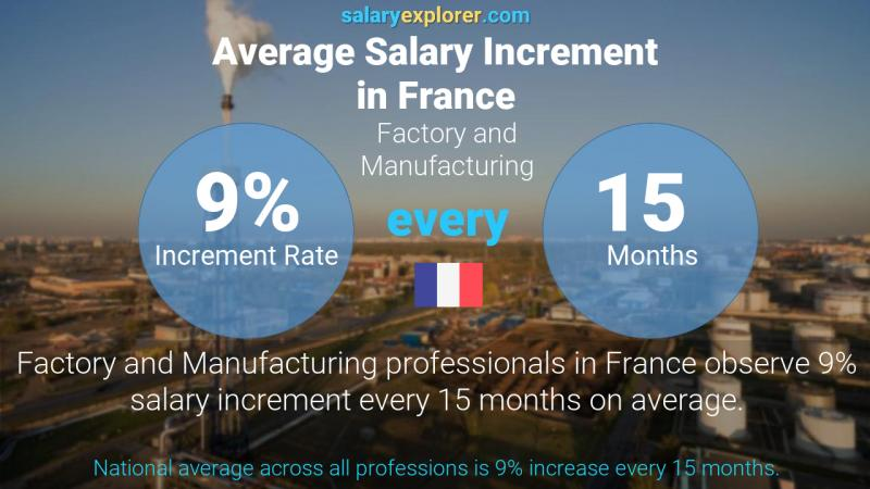 Annual Salary Increment Rate France Factory and Manufacturing