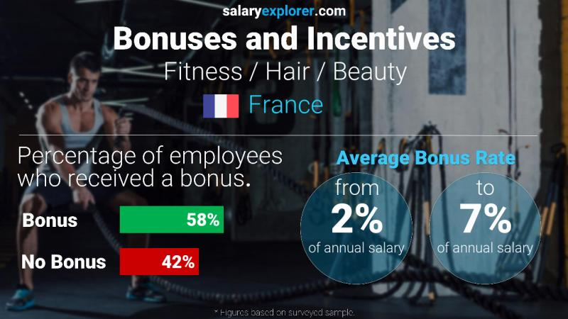 Annual Salary Bonus Rate France Fitness / Hair / Beauty