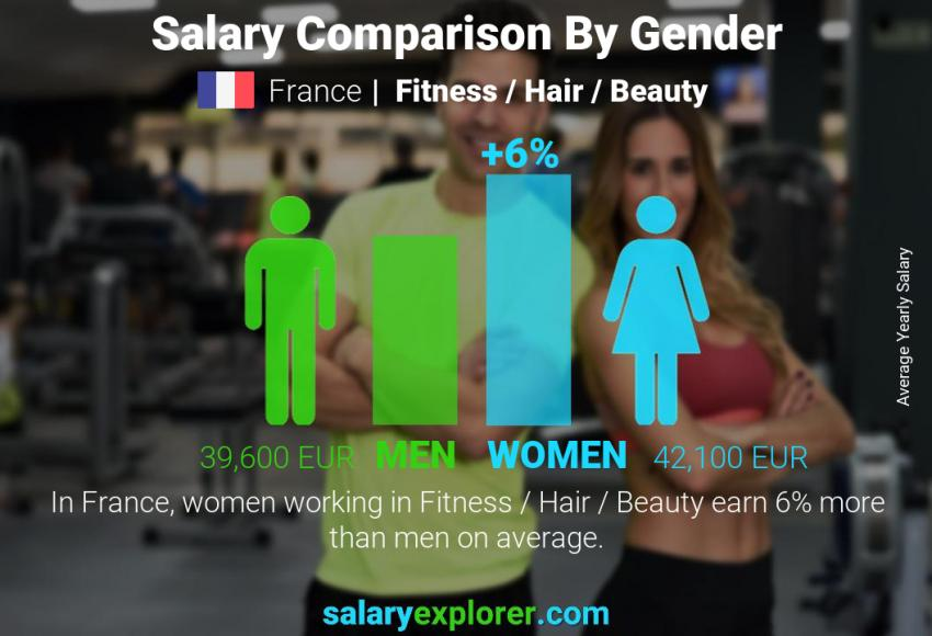 Salary comparison by gender yearly France Fitness / Hair / Beauty