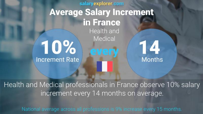 Annual Salary Increment Rate France Health and Medical