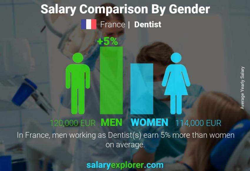 Salary comparison by gender yearly France Dentist