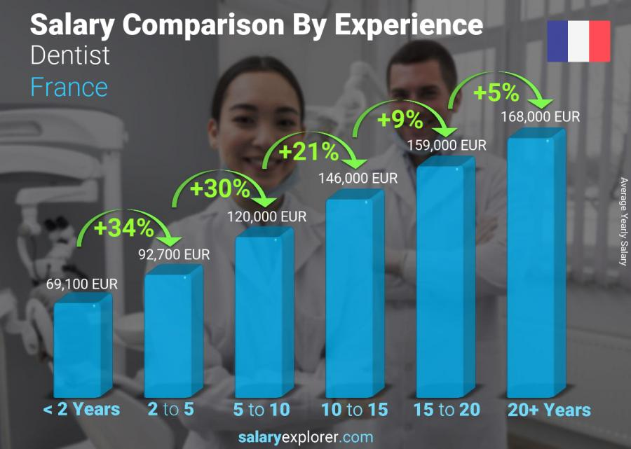 Salary comparison by years of experience yearly France Dentist
