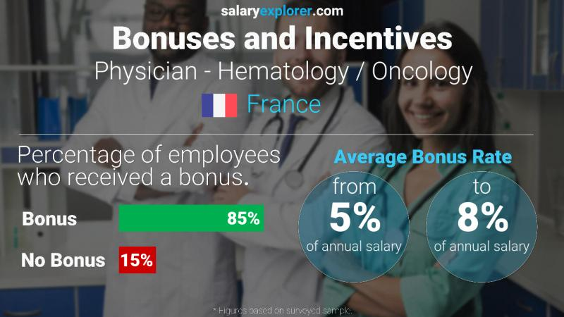 Annual Salary Bonus Rate France Physician - Hematology / Oncology