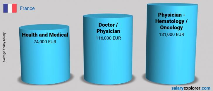 Salary Comparison Between Physician - Hematology / Oncology and Health and Medical yearly France