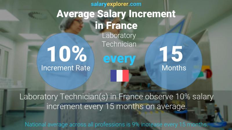 Annual Salary Increment Rate France Laboratory Technician