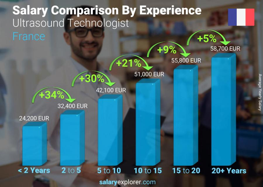 Salary comparison by years of experience yearly France Ultrasound Technologist