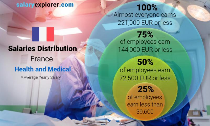 Median and salary distribution yearly France Health and Medical