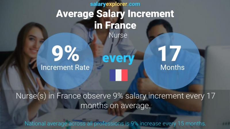Annual Salary Increment Rate France Nurse