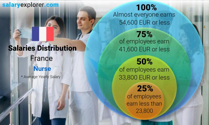 Median and salary distribution yearly France Nurse