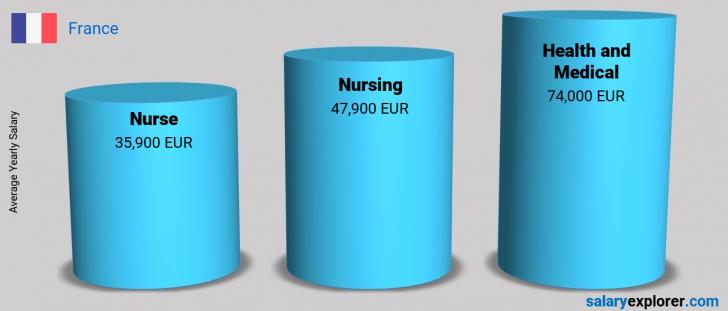 Salary Comparison Between Nurse and Health and Medical yearly France