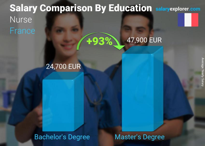 Salary comparison by education level yearly France Nurse