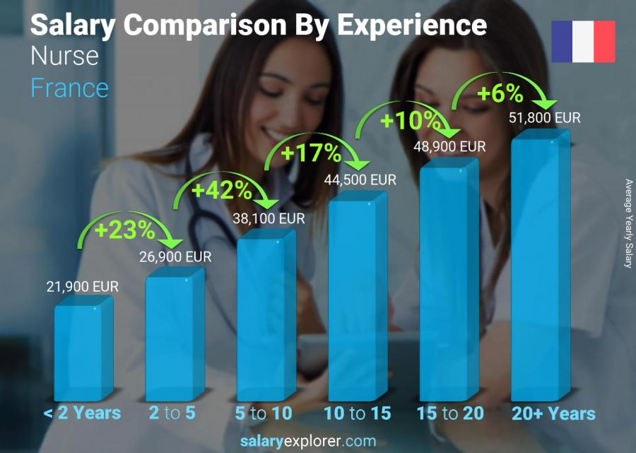 Salary comparison by years of experience yearly France Nurse