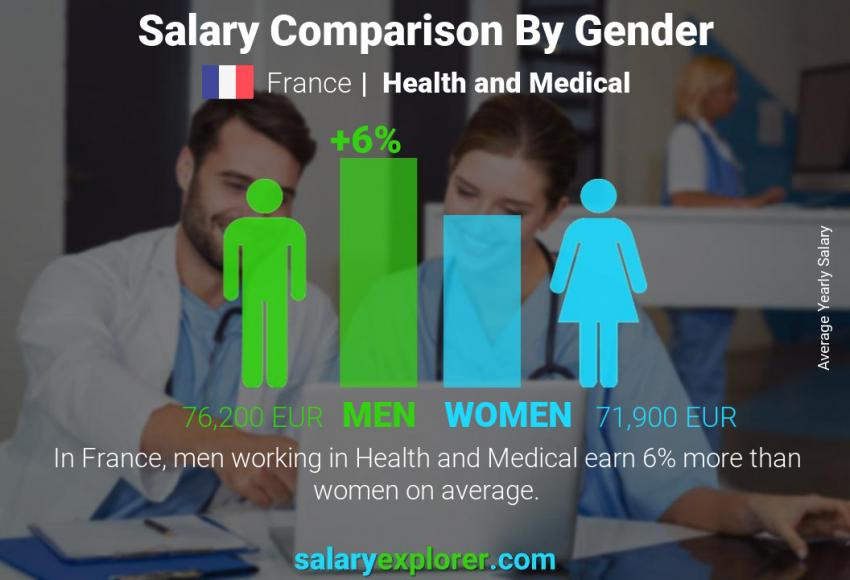 Salary comparison by gender yearly France Health and Medical