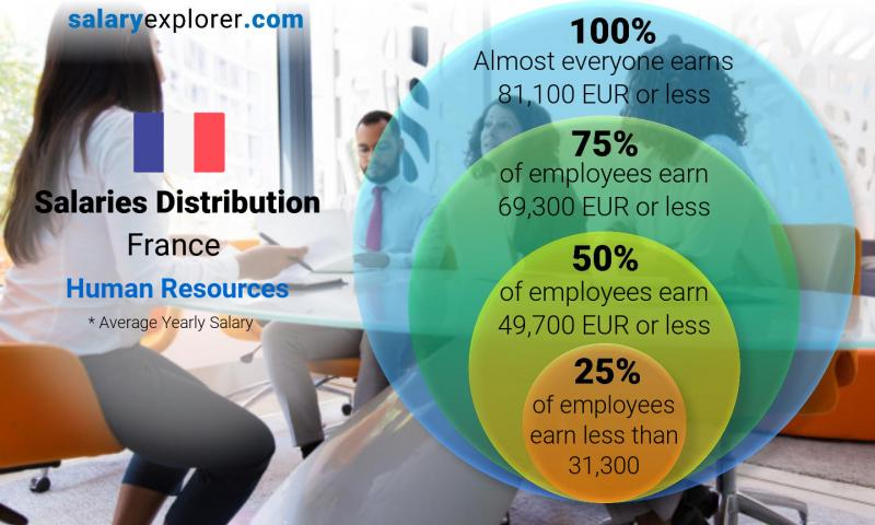 Median and salary distribution yearly France Human Resources