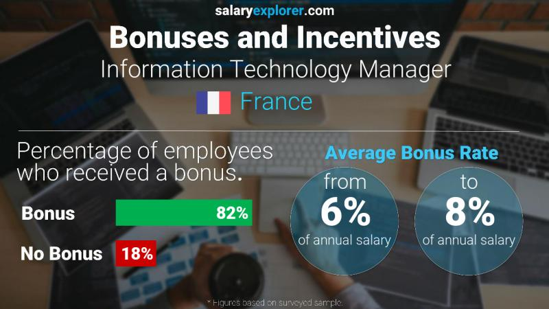 Annual Salary Bonus Rate France Information Technology Manager