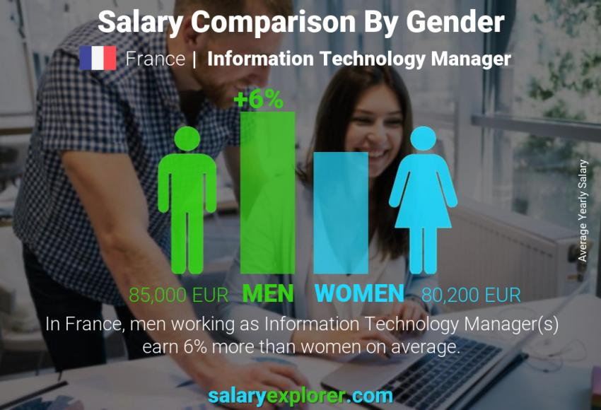 Salary comparison by gender yearly France Information Technology Manager