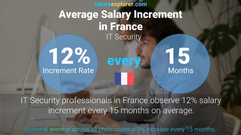 Annual Salary Increment Rate France IT Security