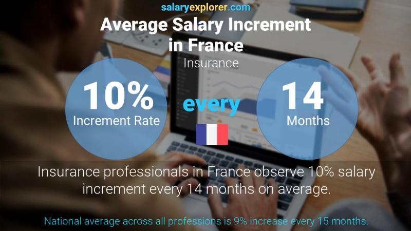 Annual Salary Increment Rate France Insurance