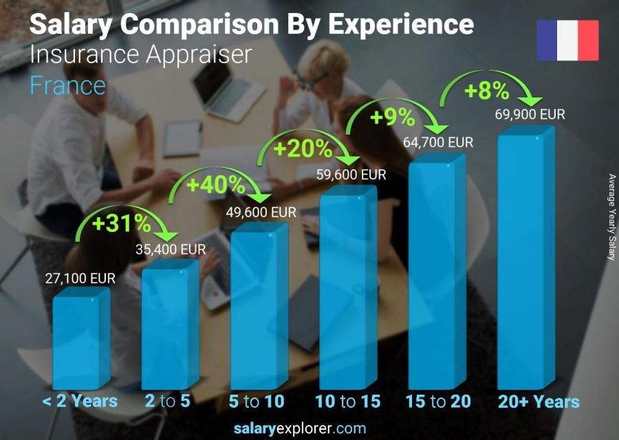 Salary comparison by years of experience yearly France Insurance Appraiser