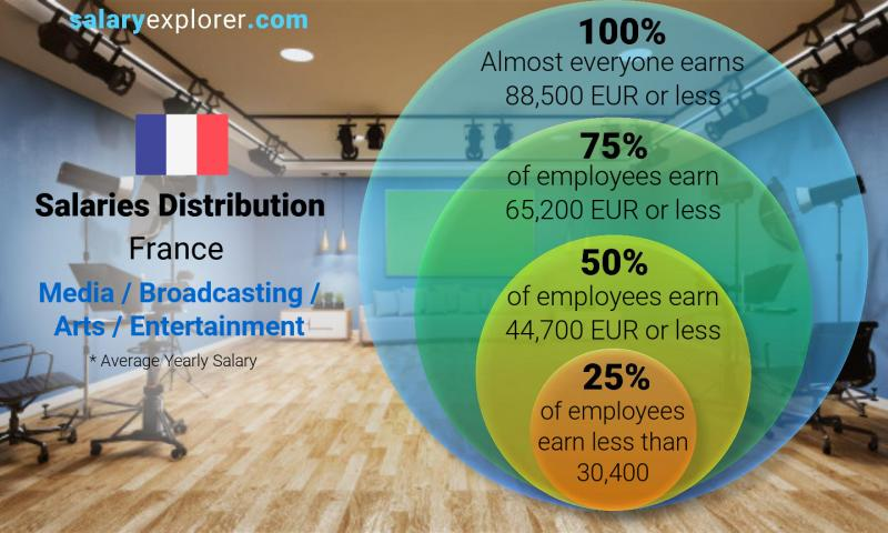 Median and salary distribution yearly France Media / Broadcasting / Arts / Entertainment