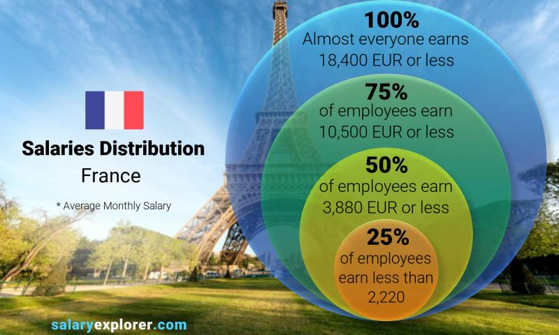 Median and salary distribution monthly France