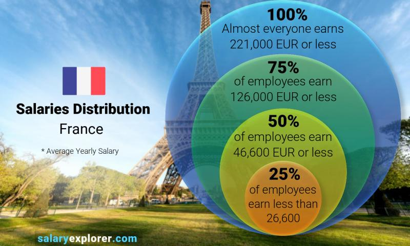 Average Salary In France 2020 The Complete Guide
